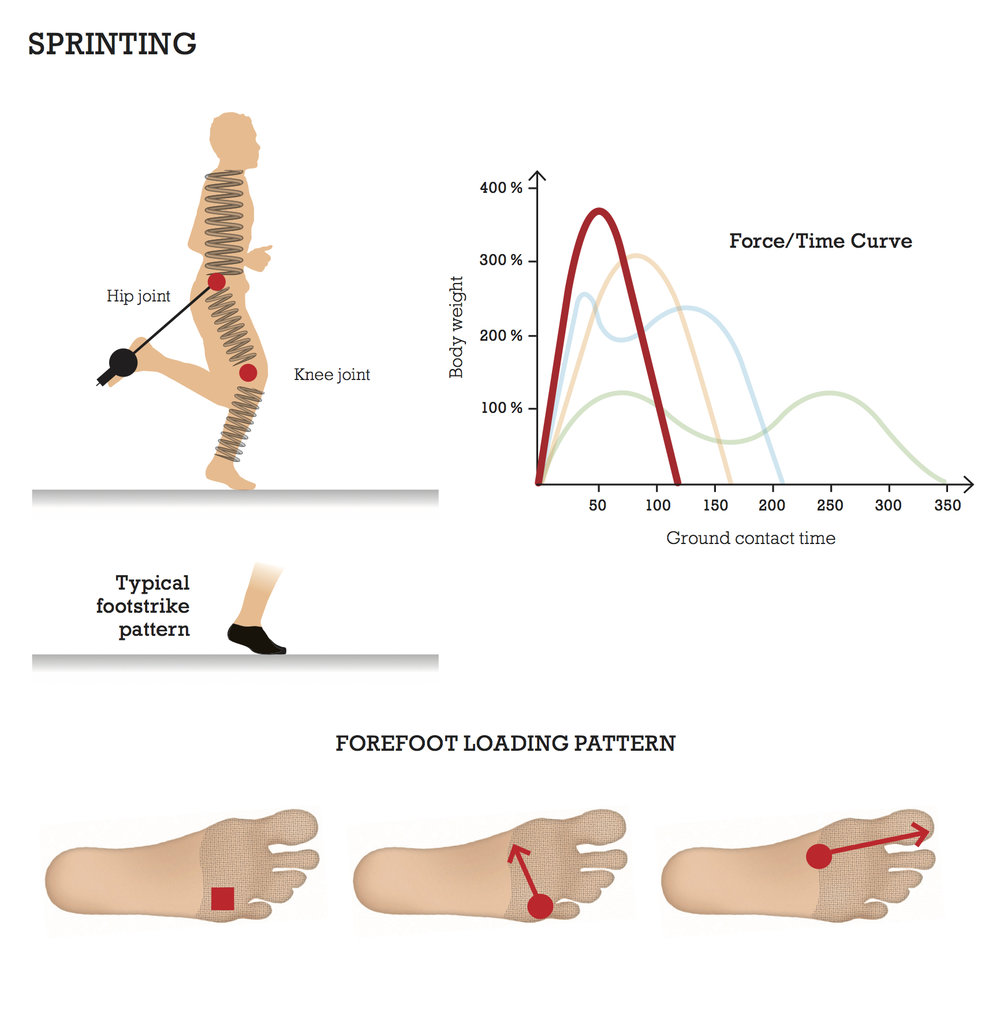 Foot Function and Sprinting — Functional Foot Map by Lee Saxby